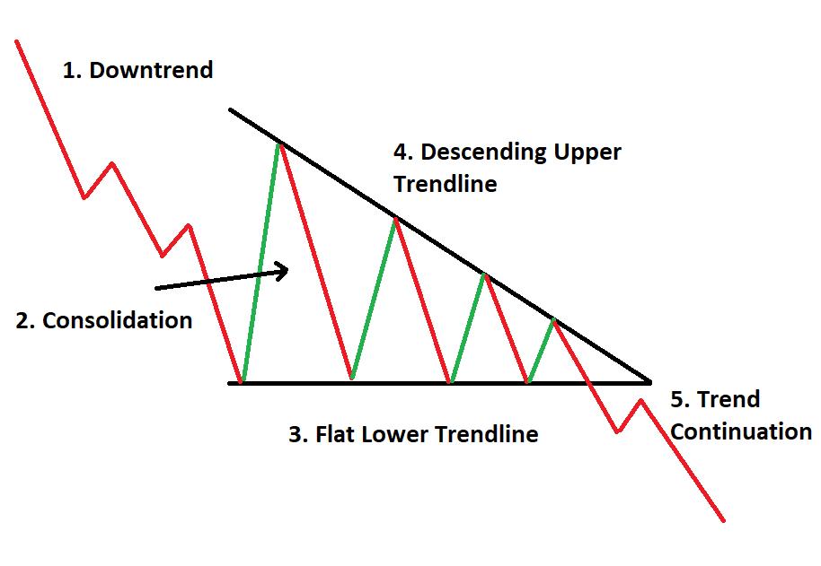 Mô hình tam giác giảm là gì ?