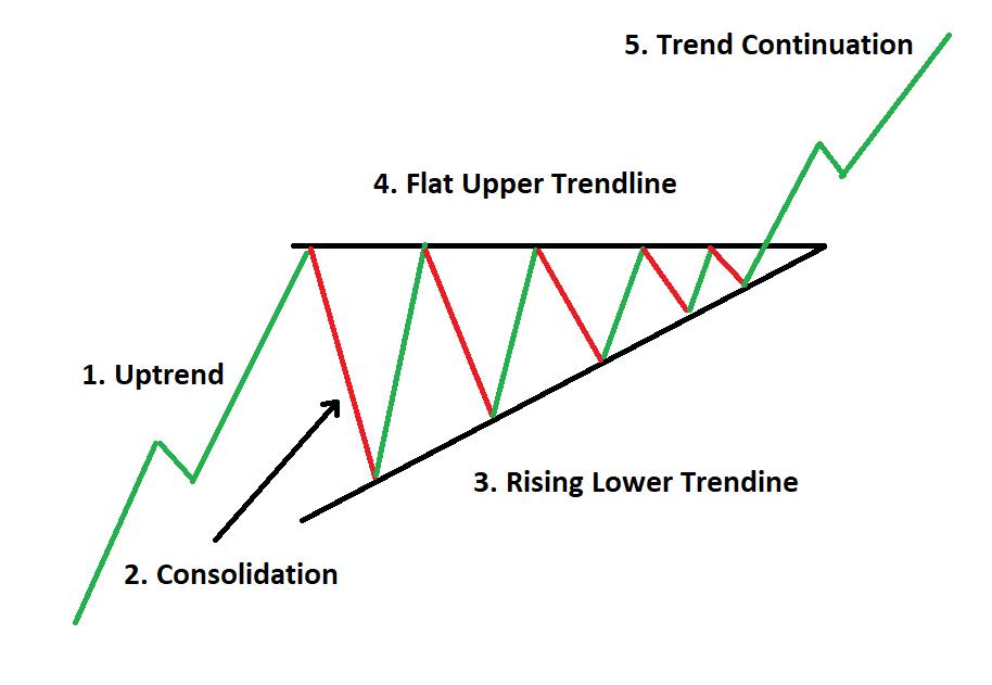 Mô hình tam giác tăng - Ascending Triangle Pattern