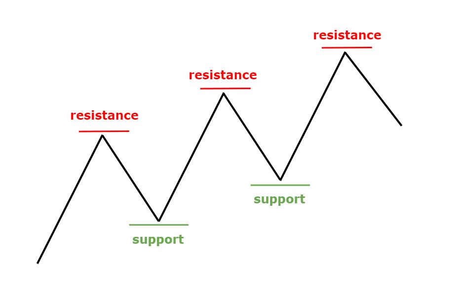 Hỗ trợ kháng cự trong xu hướng tăng