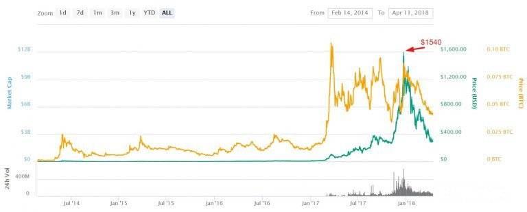 Lịch sử phát triển của Dash coin