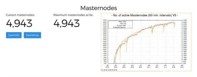 Sự tăng trưởng của Masternode